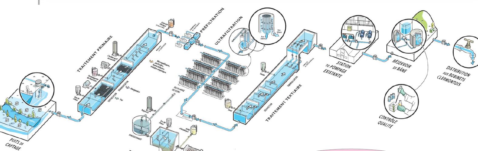 Visite de l'usine de production d'eau potable du Val d'Allier
